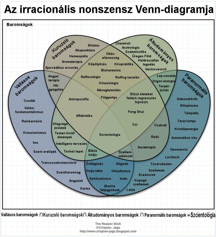 baromsagok_venn-diagramja.jpg