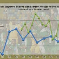 Miért nem nyer VB-t afrikai csapat?