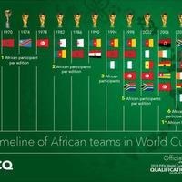 Kis afrikai VB-történelem