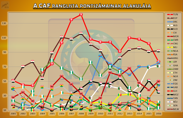 caf_ranking_points.png