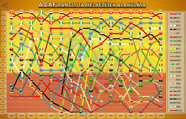 caf_ranking_positions.png
