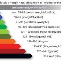 Az energetikai tanúsítványról