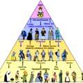 Újfeudalizmus, mint társadalmi rendszer