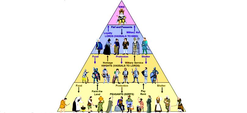 feudalism-the-feudal-pyramid.png