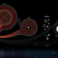 Az elmúlt 50 év űrprogramjai egy képben