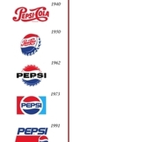 Pepsi logo Vs Cola logo