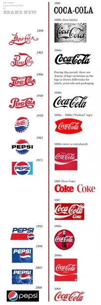 Coca Cola Vs Pepsi revised