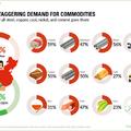 Továbbra is Kína a legnagyobb nyersanyag-felhasználó!