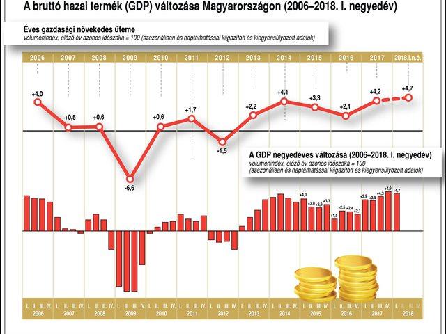 Nő a hitelkihelyezés, csökkennek a nem teljesítő kinnlevőségek Közép- és Kelet-Európában