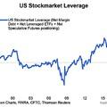 Még soha nem volt ilyen magas a TŐKEÁTTÉTELES pozíciók állománya az amerikai Részvénypiacon!