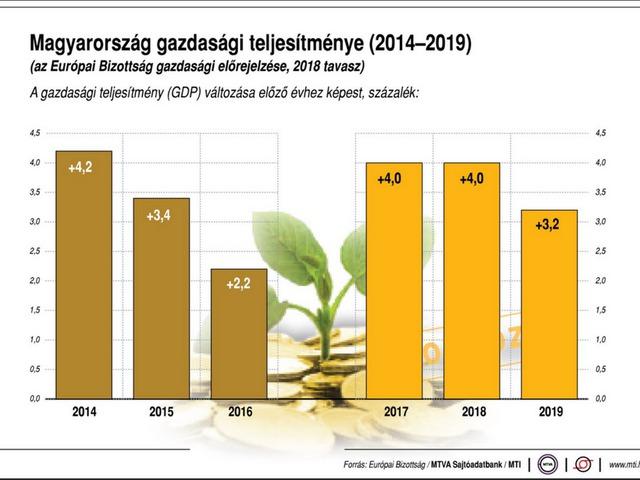 ☝️Így teljesít a magyar gazdaság
