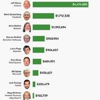 Ennyit keresnek Amerika leggazdagabbjai Óránként
