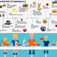 Látványos Infografikát tett közzé a Bussines Insider a McDonald's-ról!