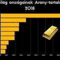 Így alakul a Világ országainak Arany-tartaléka