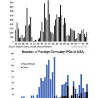 Visszaesőben az amerikai IPO piac!
