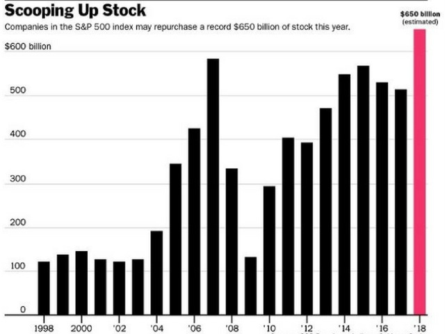 Rekordot döntött az amerikai vállalatok saját részvény visszavásárlása!