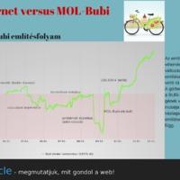 Mit gondol a web a Bubiról?