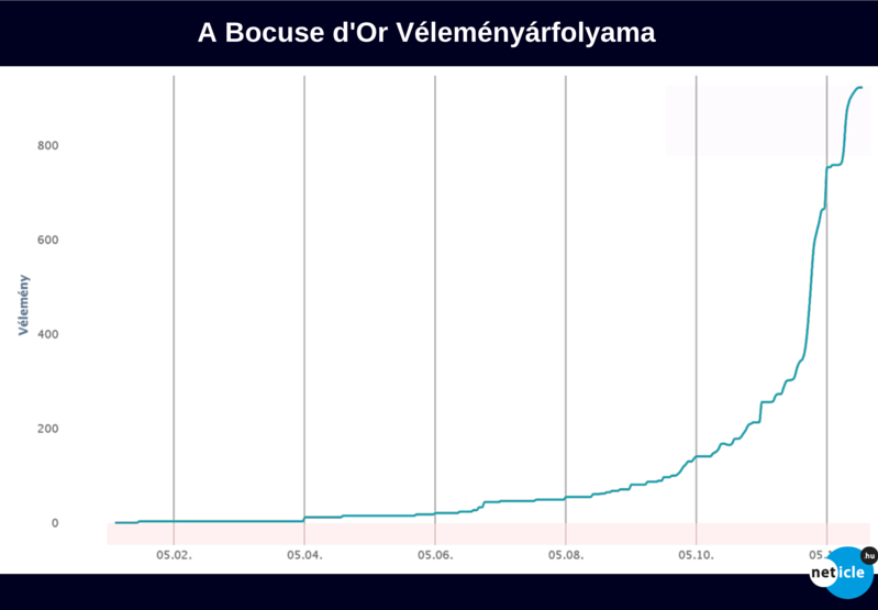 neticle_bocuse_velemenyarfolyam.png