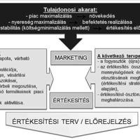Mondovics János - Az igénytervező különös szerepe az ellátási lánc folyamatainak optimalizálásában