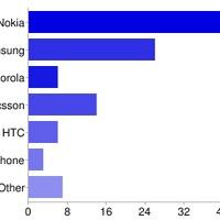 Mobil szavazás eredményei
