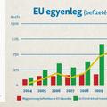 Mit adott nekünk az Európai Unió?