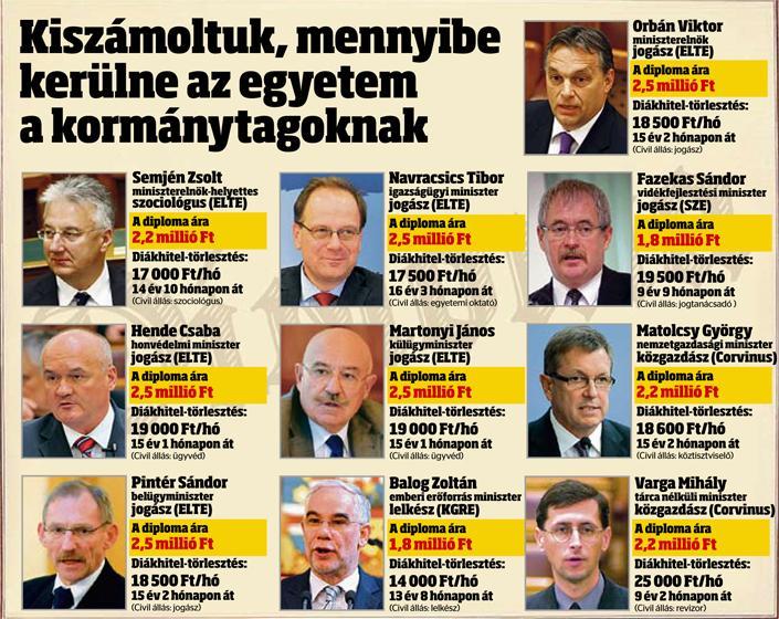 politikusok diplomája blikk.hu.jpg