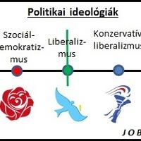 A jobb és bal oldal hagyományai Magyarországon