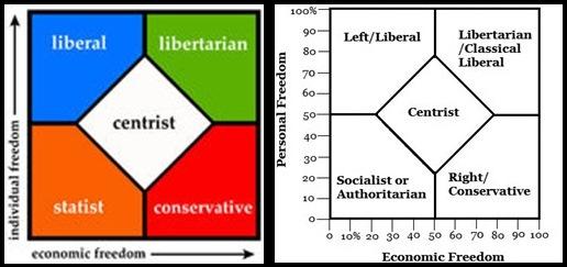 politikai nézetek)