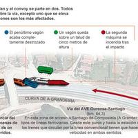 Vasúti katasztrófa Spanyolországban