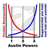 Austin Powers tartalmak