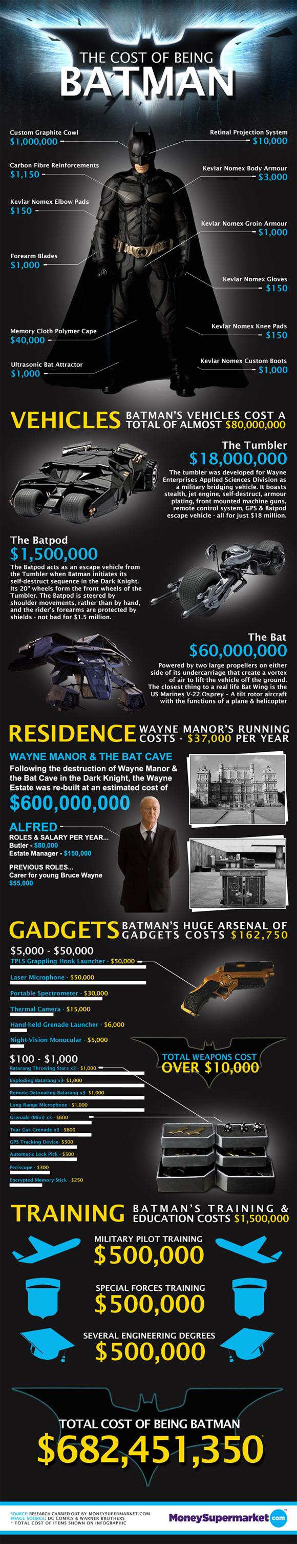 Cost of Batman.jpg
