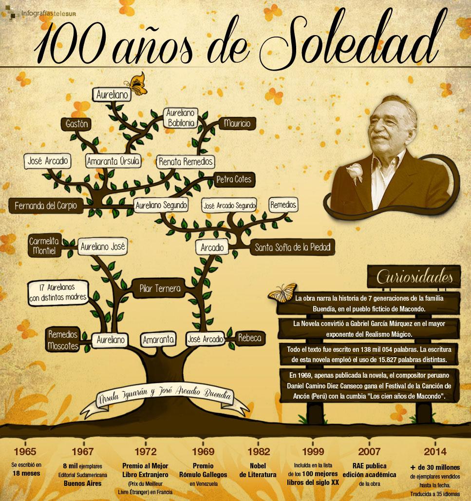 infografia_100-anos-de-soledad.jpg