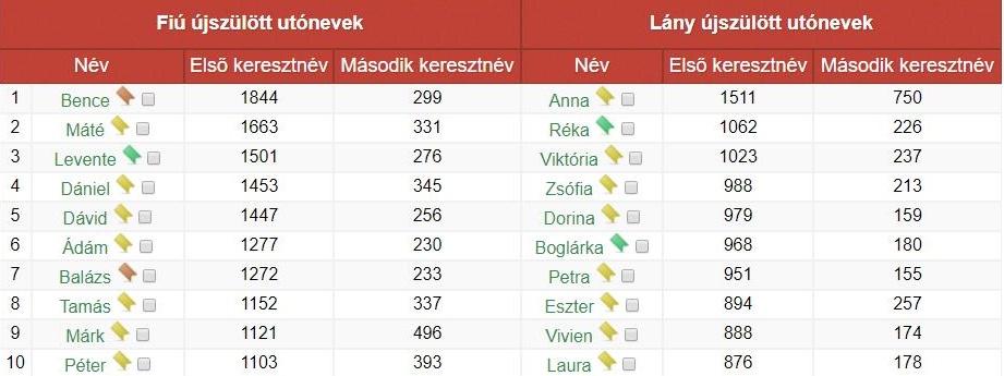 legnepszerubb-magyar-utonevek-keresztnevek-nevadas-mrfosterblog-6.jpg