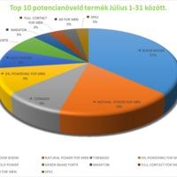 Top 10 potencianövelő eladási statisztika - júliusi eladások alapján.