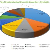 Top 10 potencianövelő termék novemberi eladások alapján