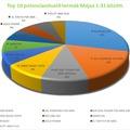 Top 10 potencianövelő eladási statisztika - májusi eladások alapján.