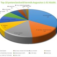 Top 10 potencianövelő eladási statisztika - augusztusi eladások alapján.