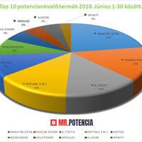 Potencianövelő Top 10 - 2018. júniusi eladások alapján