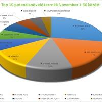 Potencianövelő Top 10 - 2017. novemberi eladások alapján