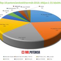 Potencianövelő Top 10 - 2018. májusi eladások alapján