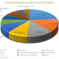 Több mint 10 potencianövelő websop alapján összeállított eladási statisztika.