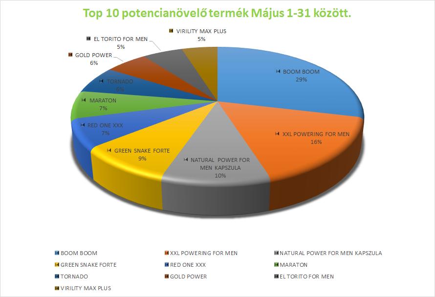 top_10_potencianovelo_majus.png