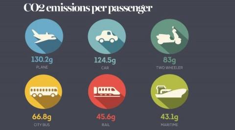 myth5_passengersco2.jpg