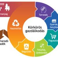 A hulladékkezelési piramis, avagy lehetőségeink a hulladék hasznosítására