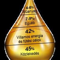 Elfogy a kőolaj a műanyag miatt?