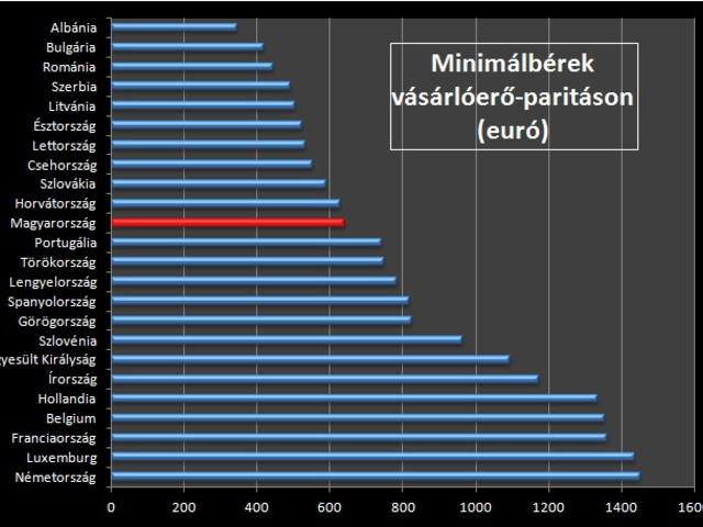 A magyar minimálbér az EU középmezőnyében