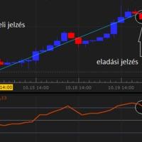 Forex kereskedési stratégiák 3.rész