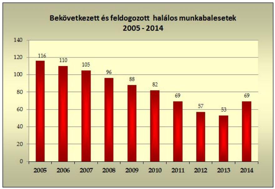 2014_halalos_mh_balesetek.JPG