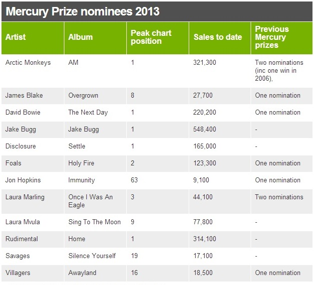 mercuryprize2013list.jpg