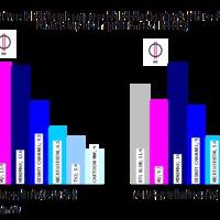 Népszerűbb az M2, mint a TV2